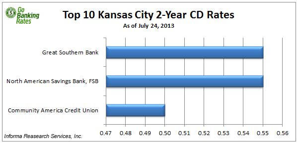 2 year cd rates ally