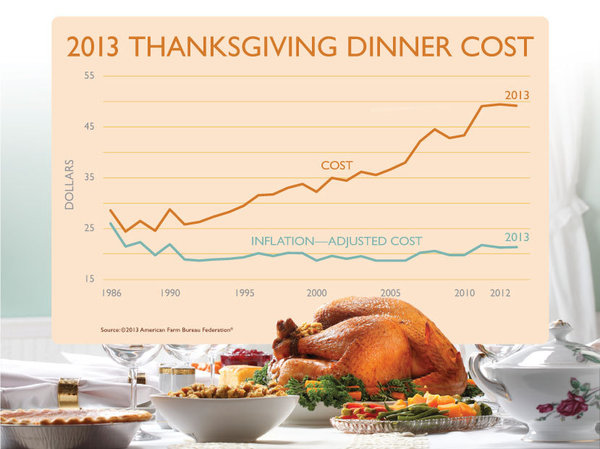 2013 Thanksgiving Dinner Cost