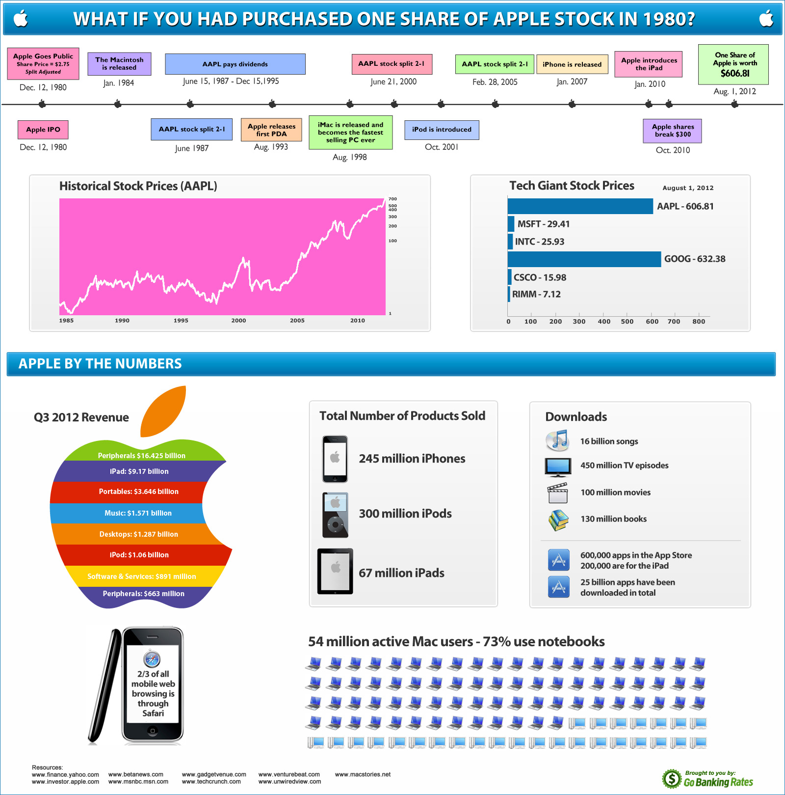 Apple Stock History
