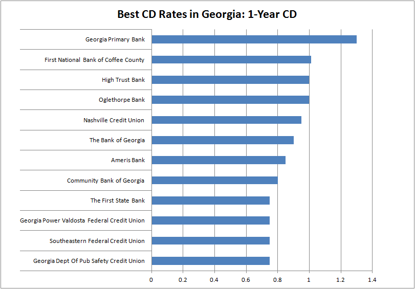 Best CD Rates in Georgia - 1 Year CD
