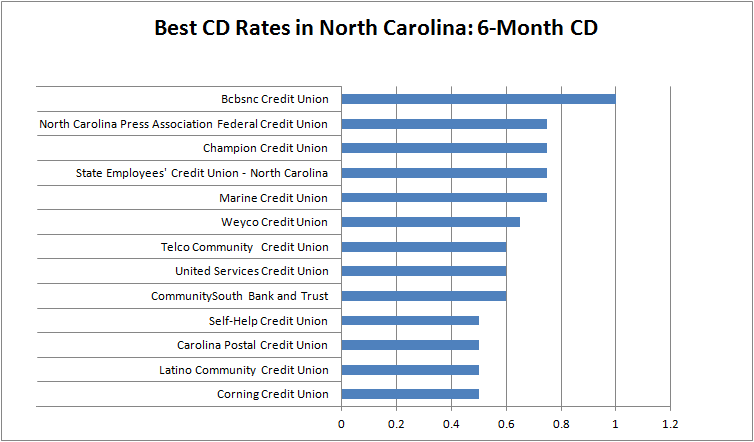 Best CD Rates in North Carolina - 6 Month CD