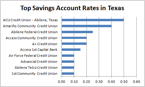 Best Savings Account Rates in Texas