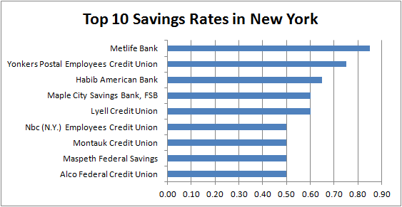 savings account rates New York