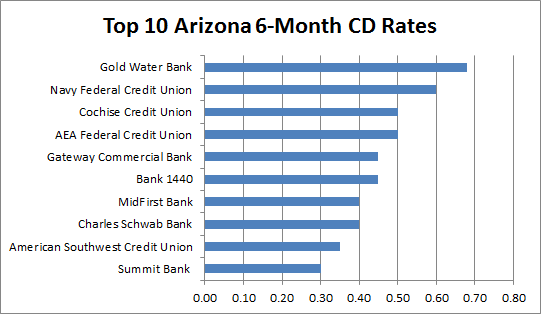 arizona credit union