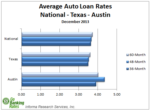 Car Loan Rate: Compare Car Insurance: Compare Auto Finance Rates