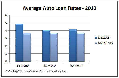 Current Average Interest Rate On Car Loans
