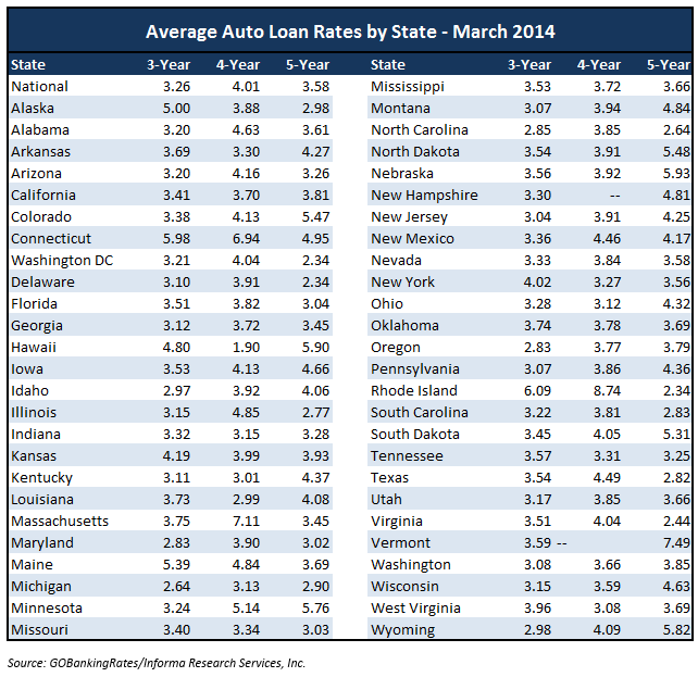 average auto loan rates 2014