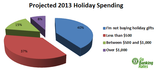 average christmas spending