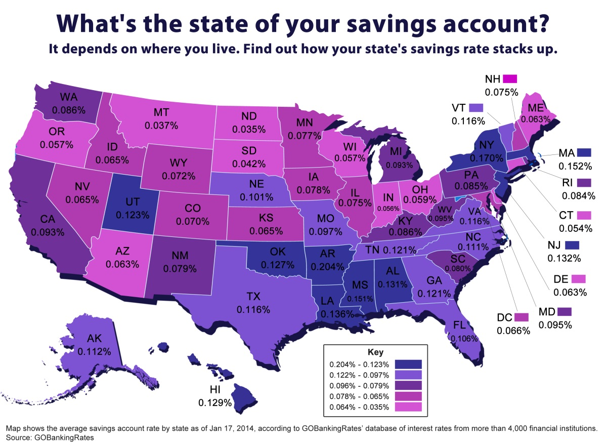 average savings account interest rates
