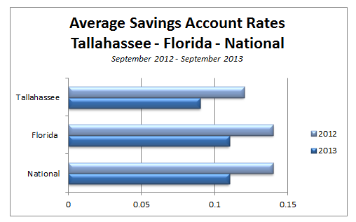 a look at the best savings account rates in tallahassee. Black Bedroom Furniture Sets. Home Design Ideas