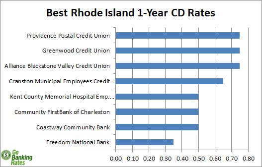 banks in rhode island