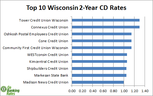 banks in wisconsin