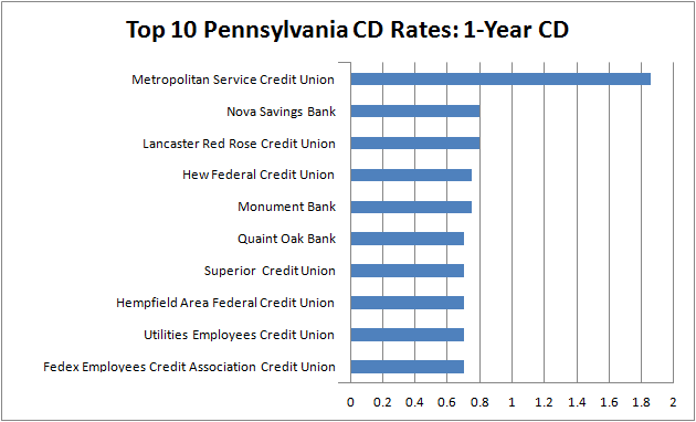 best cd rates in pennsylvania - 1-year CD