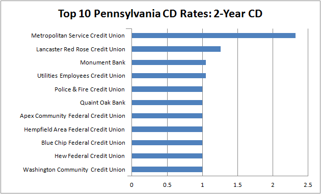 best cd rates in pennsylvania - 2-year CD
