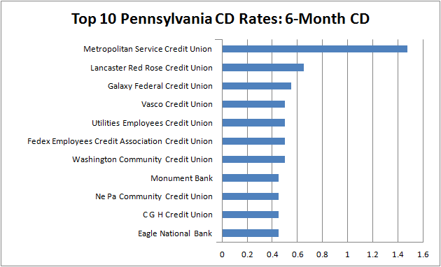 best cd rates in pennsylvania - 6-month CD