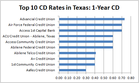 Best 1-year CD Rates in Texas