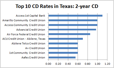 Best 2-year CD Rates in Texas