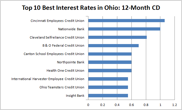 best interest rates - Ohio 1-year CD