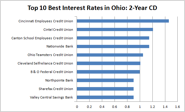 best interest rates - Ohio 2-year CD