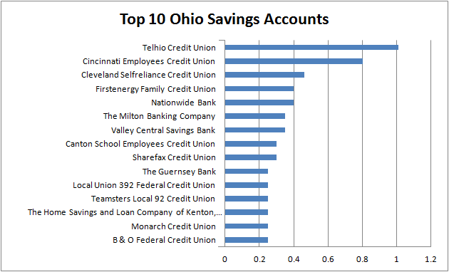 best interest rates - Ohio savings
