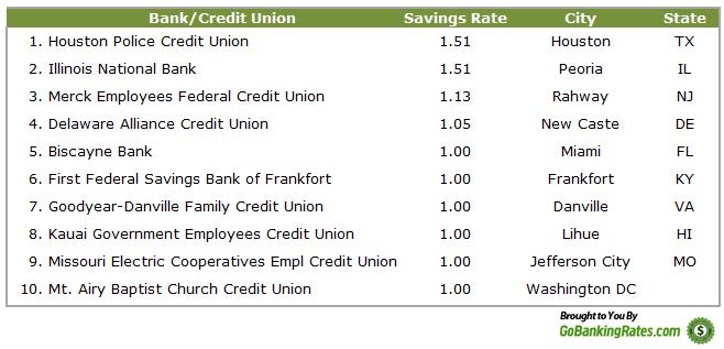 City Union Bank Loan Interest Rates