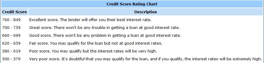 Is a 619 Credit Score Good or Bad? - ScoreSense