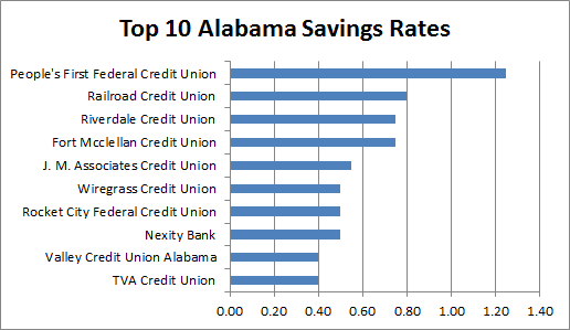 credit unions in alabama
