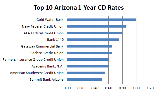 credit unions in arizona
