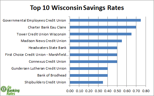credit unions in wisconsin