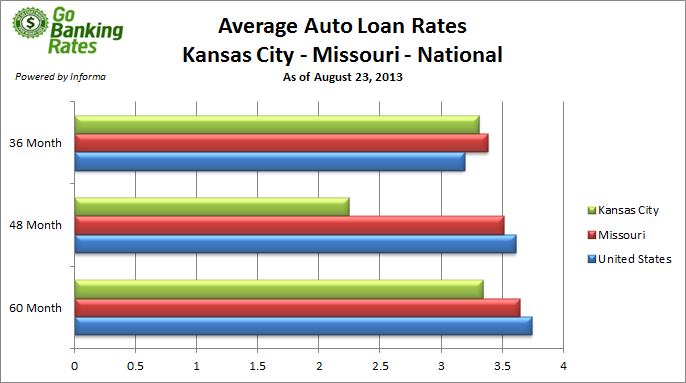 study best auto loan rates in kansas city missouri. Black Bedroom Furniture Sets. Home Design Ideas