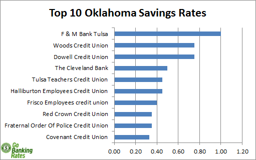 oklahoma banks