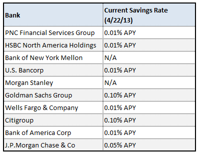 savings account interest rate